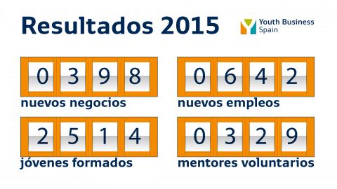 Youth Business Spain apoyó a la creación de 398 nuevos negocios en 2015