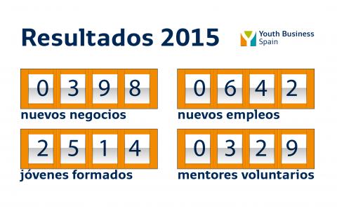 Youth  Business  Spainek  398  negozio  berri  eratzen  lagundu  du  2015ean