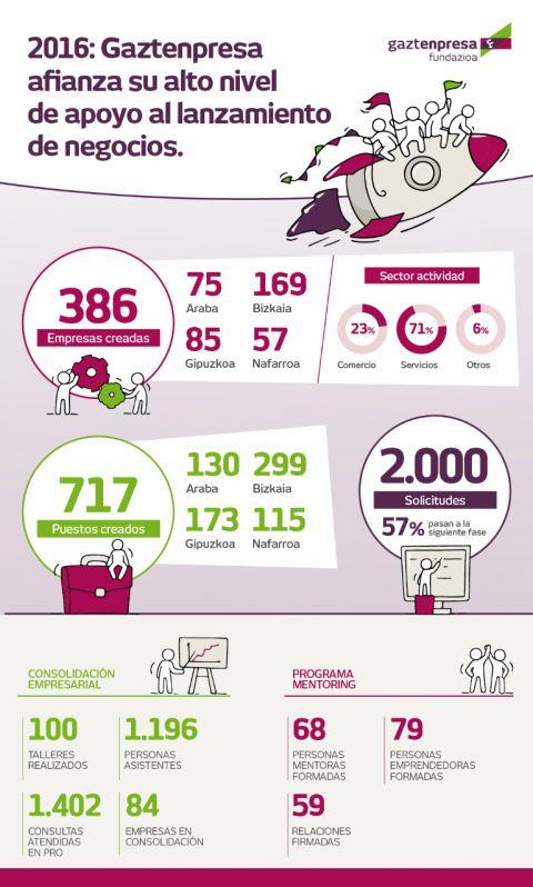 400 empresas creadas en 2016  de la mano de Gaztenpresa