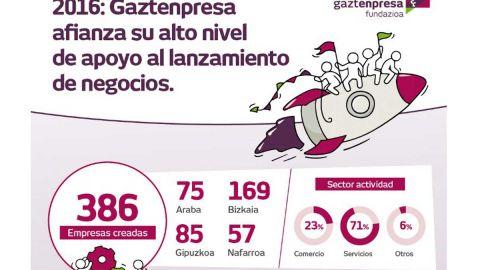 400 enpresa sortu ditu Gaztenpresak 2016an
