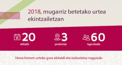 2018a,  mugarriz  betetako  urtea  ekintzailetzan